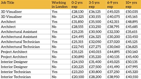 Architecture & Interiors Salary & Employment Review - Pay
