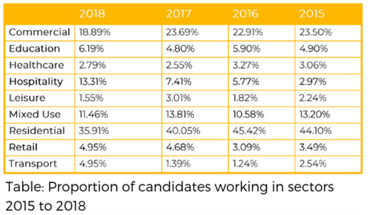 Table _ Proportion Of Candidates Working In Sectors 2015 To 2018